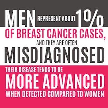 Breast cancer in men statistics